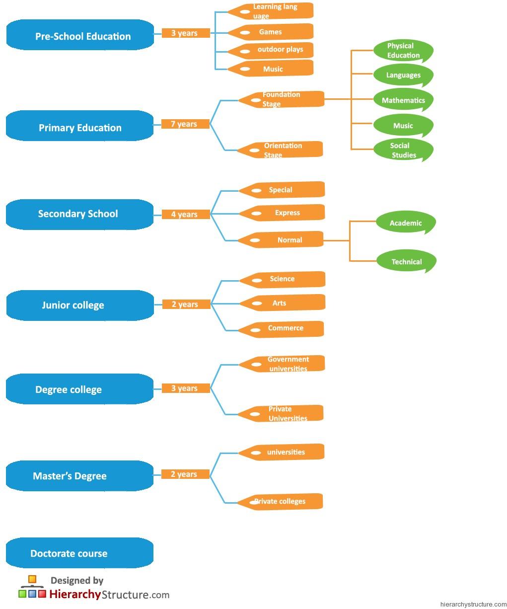 Singapore Education Hierarchy