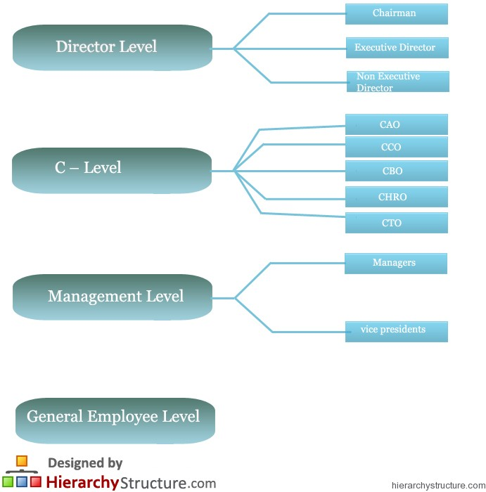 UK Business Hierarchy