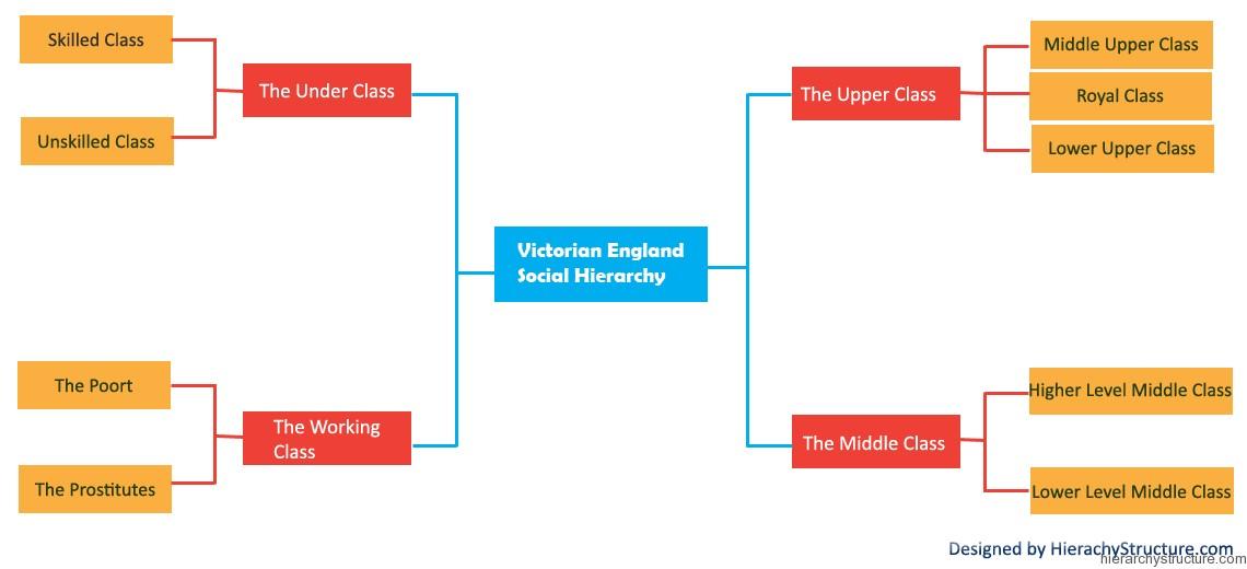 Victorian England Social Hierarchy
