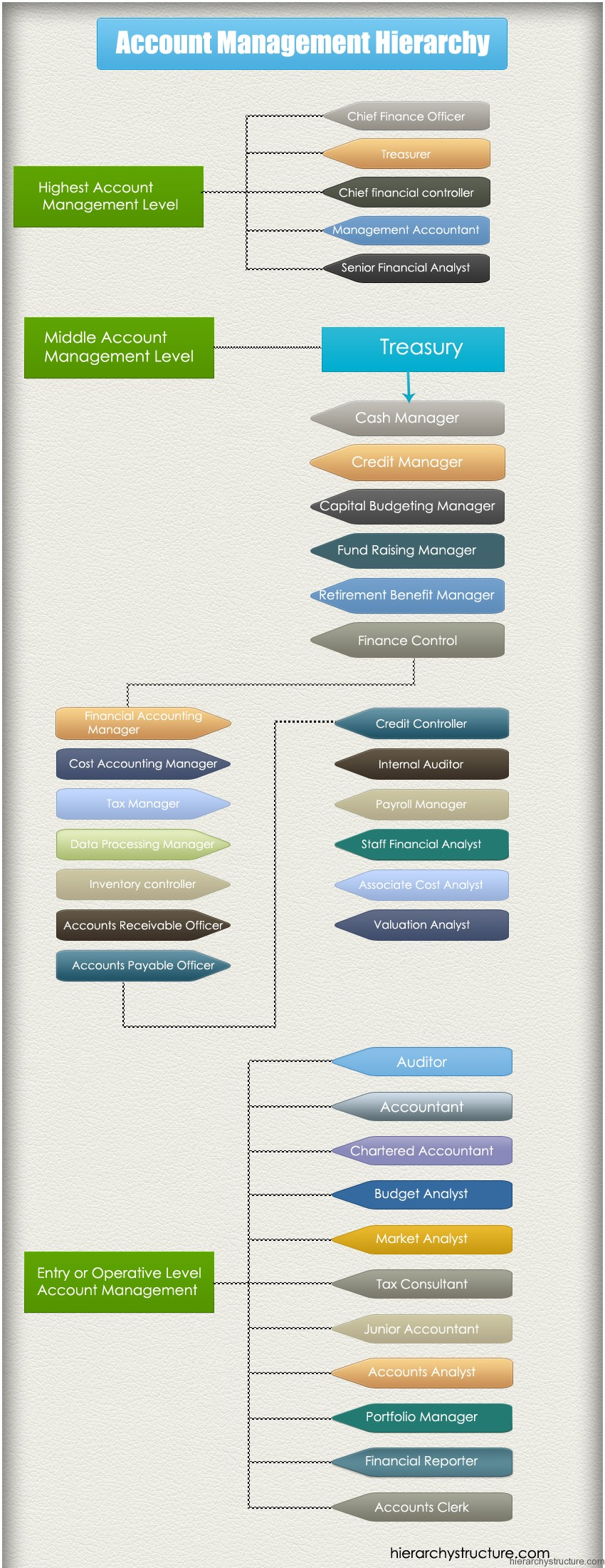 Account Management Hierarchy