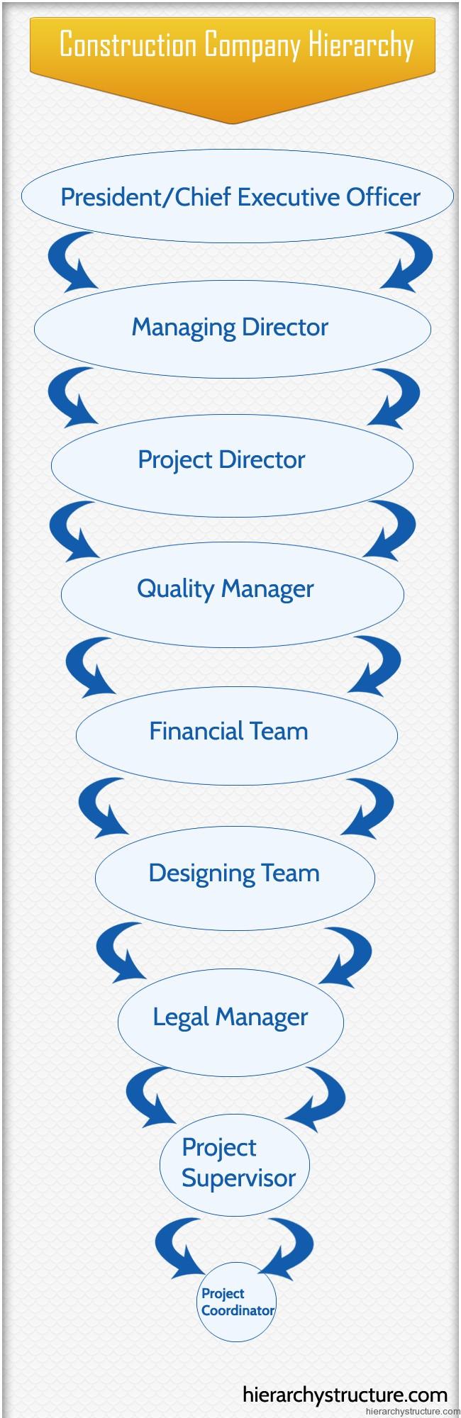 Construction Company Hierarchy