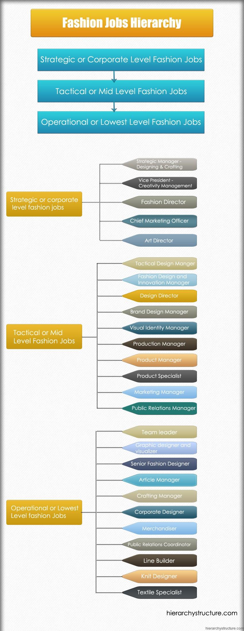 Fashion Jobs Hierarchy