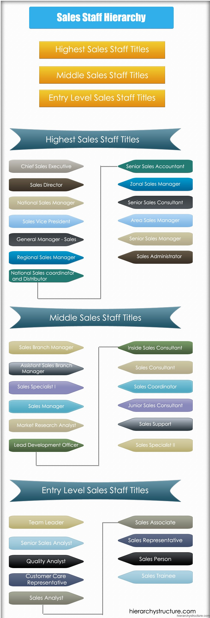 Sales Staff Hierarchy