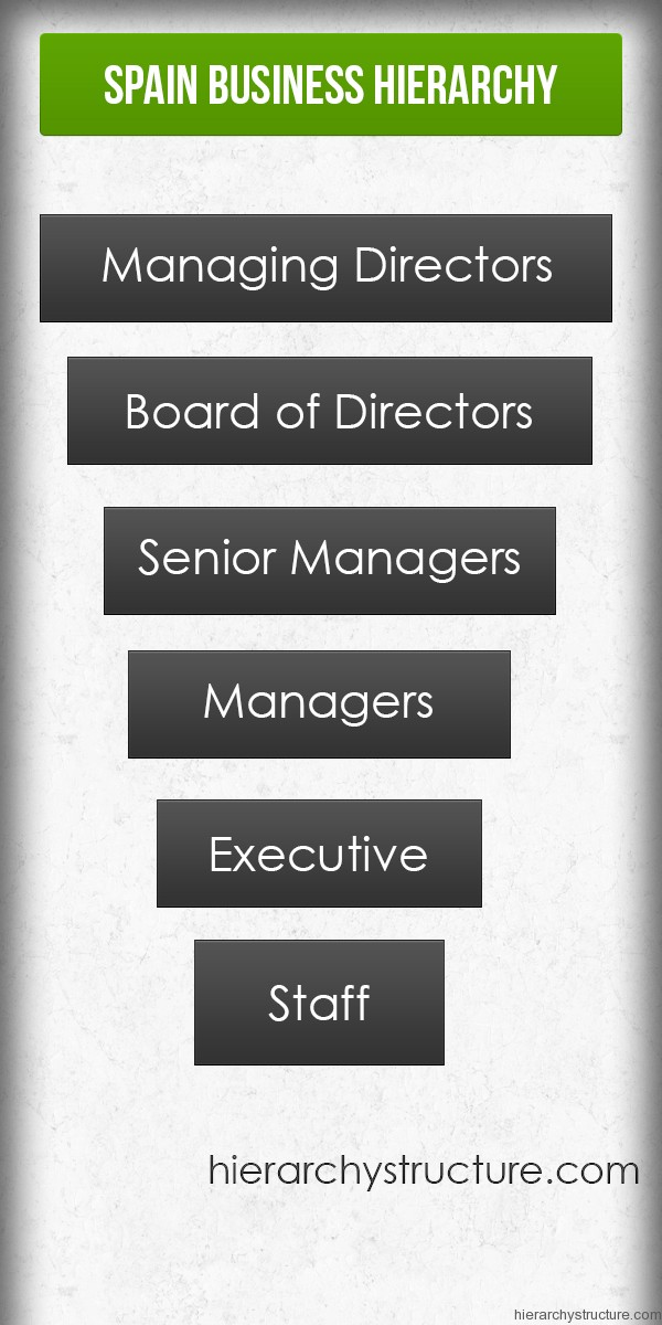 Spain Business Hierarchy