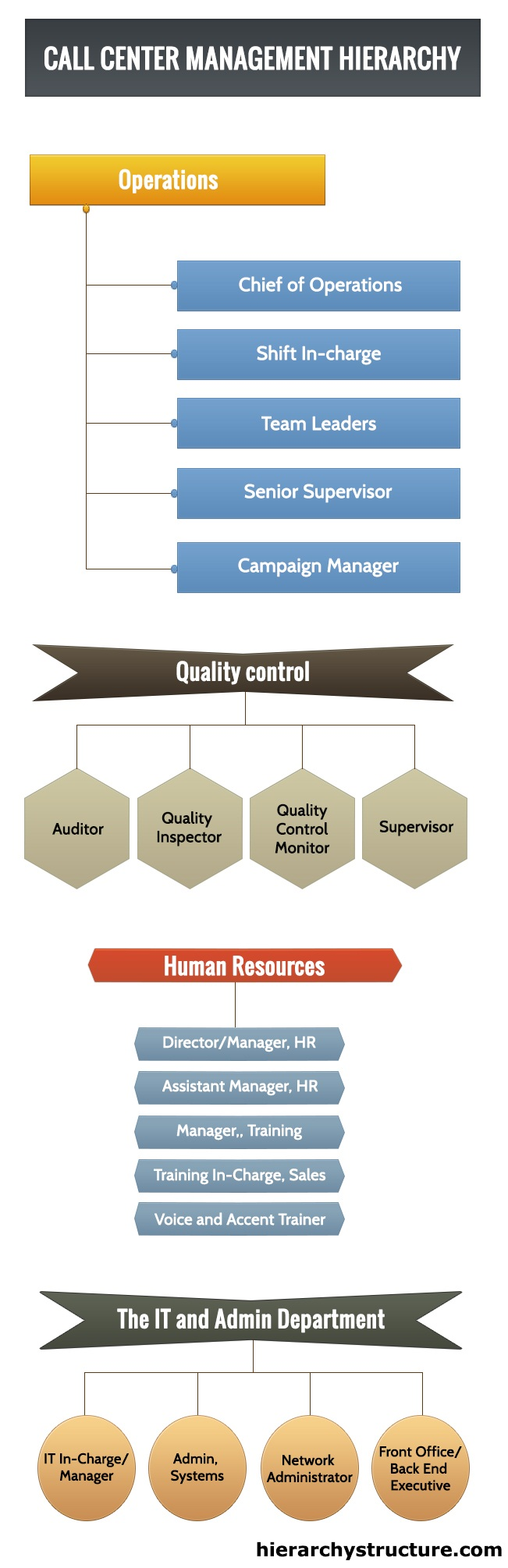 Call Center Management Hierarchy