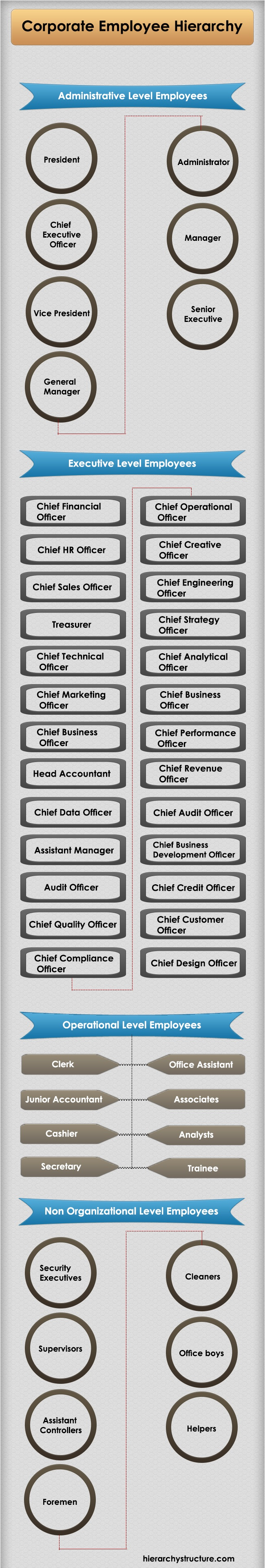 Corporate Employee Hierarchy