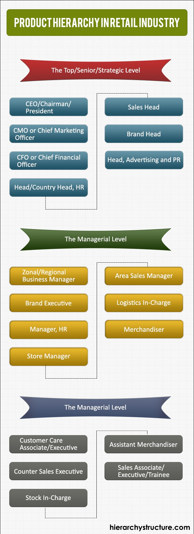 Product Hierarchy in Retail Industry