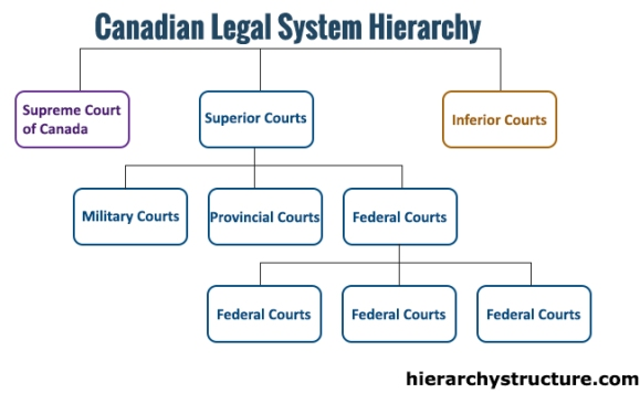 Canadian Legal System Hierarchy