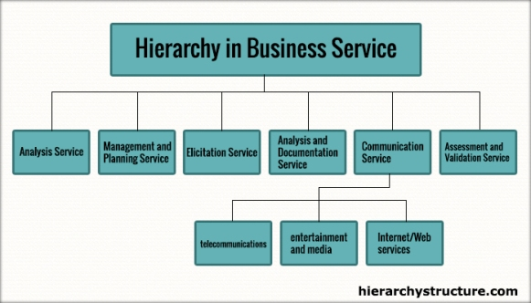 Hierarchy in Business Service