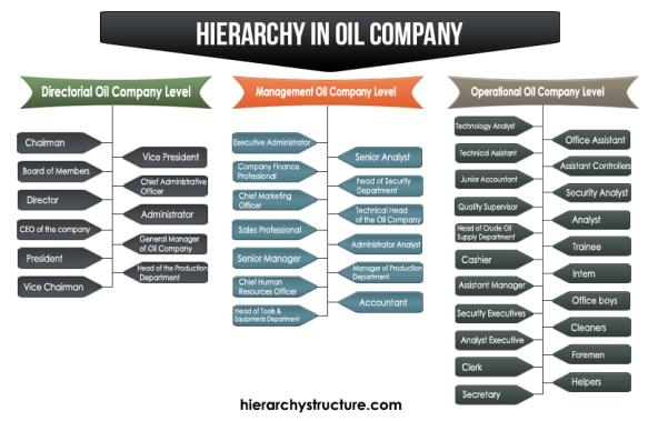 Hierarchy in Oil Company