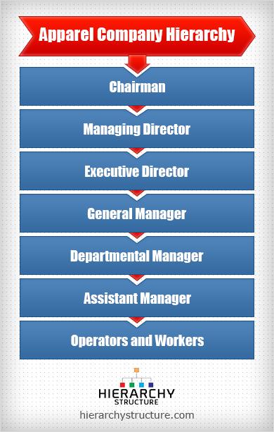 apparel company hierarchy