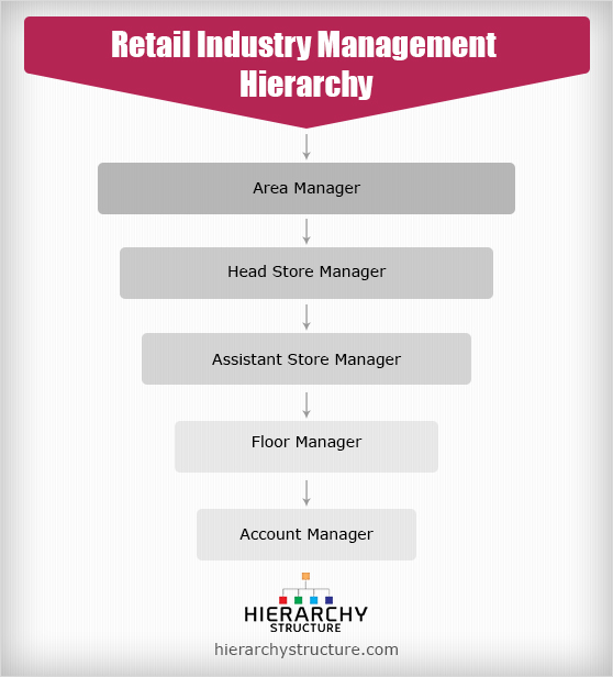 retail industry management hierarchy