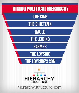 viking political hierarchy