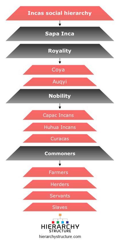 Incas social hierarchy