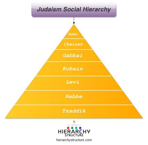 Judaism Social Hierarchy