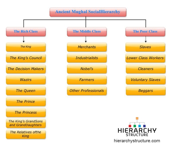 ancient mughal social hierarchy