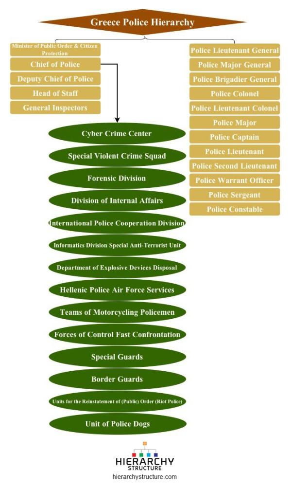 greece police hierarchy