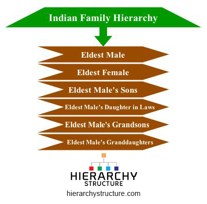 indian family hierarchy
