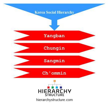 korea social hierarchy