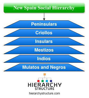 new spain social hierarchy