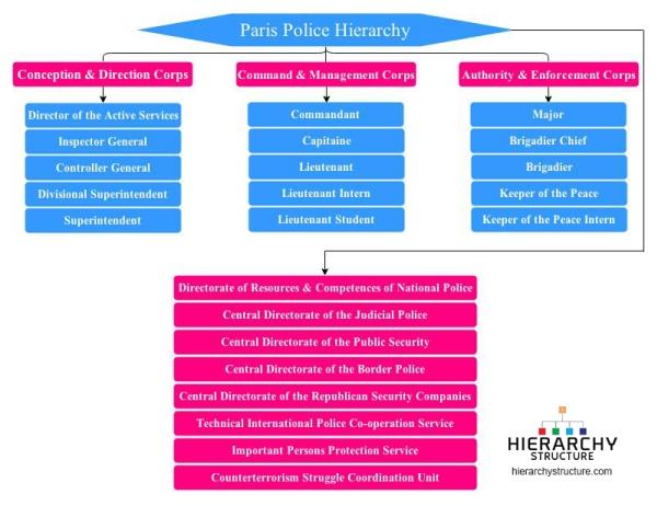 paris police hierarchy