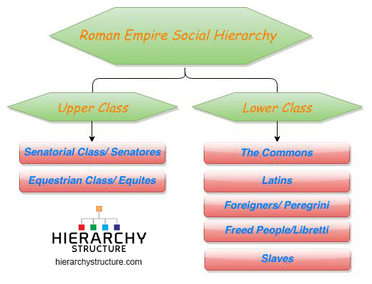 roman empire social hierarchy