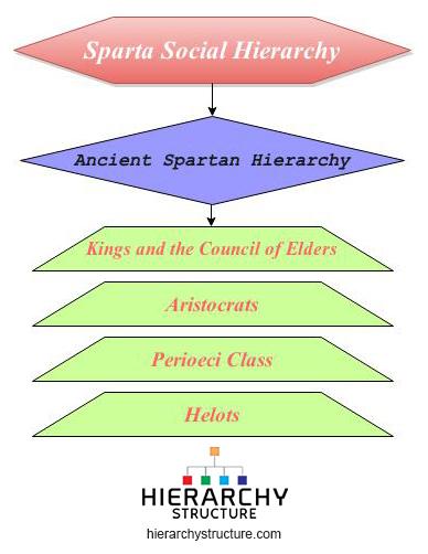 sparta Social hierarchy