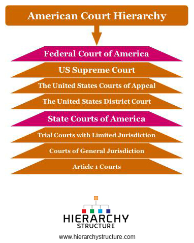 American Court Hierarchy