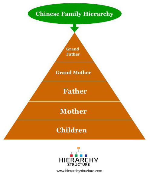 Chinese family hierarchy
