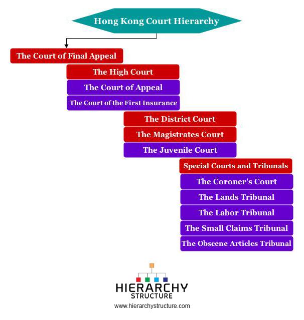Hong Kong Court Hierarchy