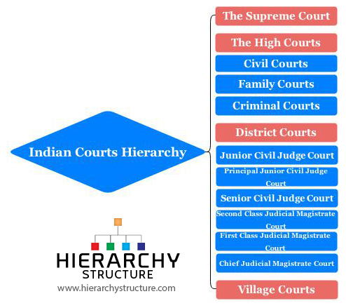 Indian Courts hierarchy