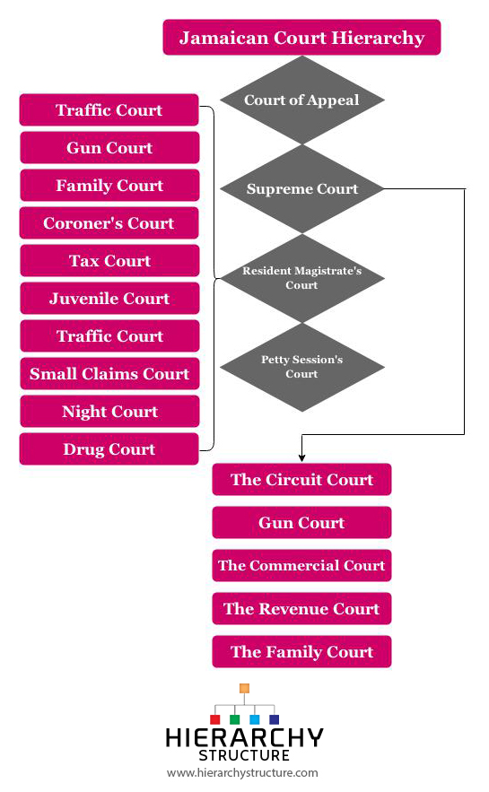 Jamaican Court Hierarchy