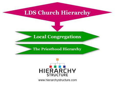 LDS Church Hierarchy