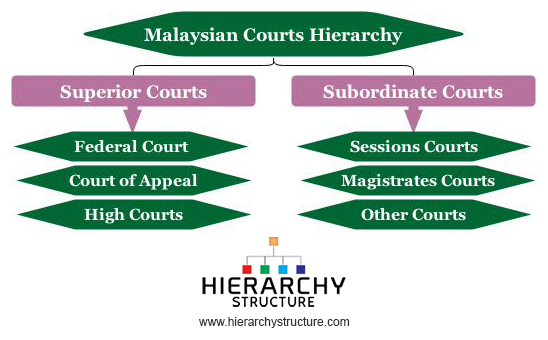 Malaysian courts hierarchy