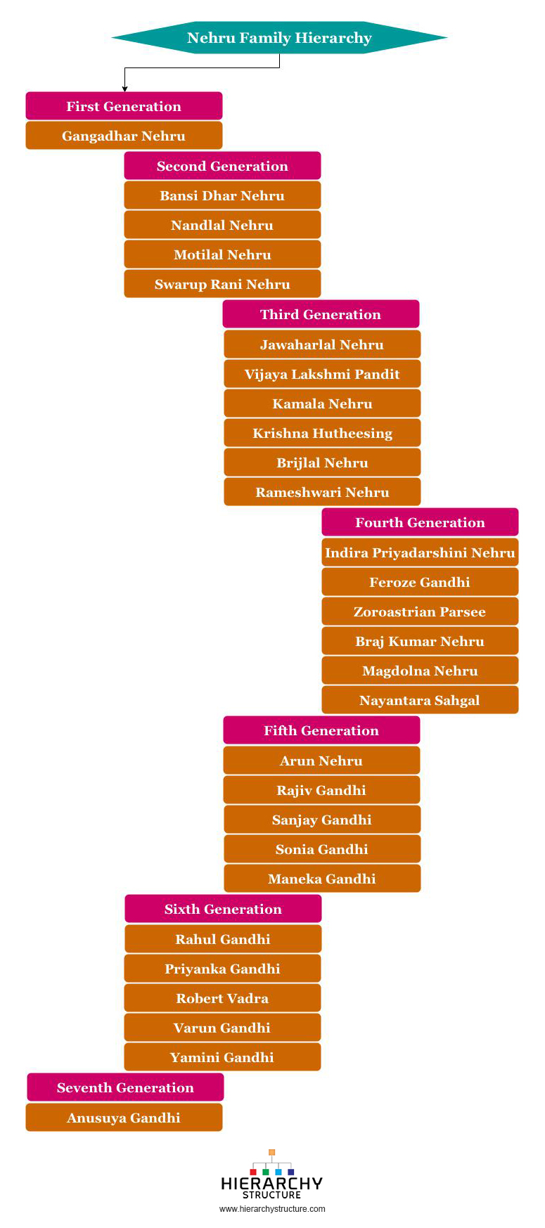 Nehru Family hierarchy