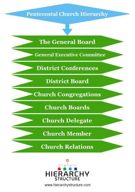 Pentecostal Church Hierarchy