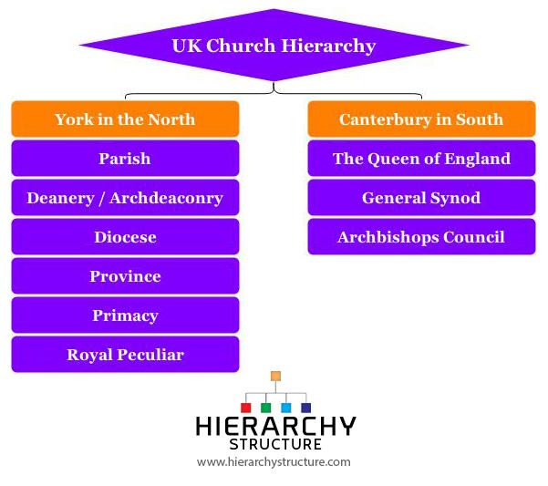 UK Church Hierarchy