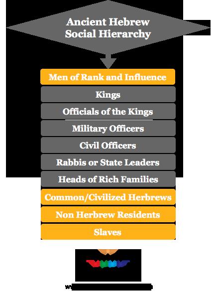 Ancient Hebrew social hierarchy