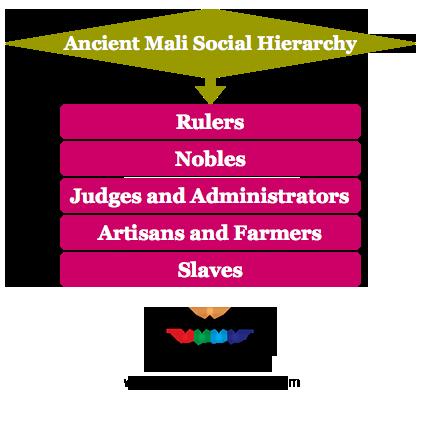 Ancient Mali Social Hierarchy