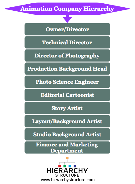 Animation company hierarchy