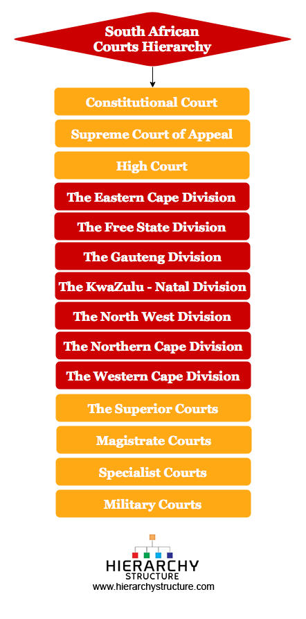 South African Courts Hierarchy