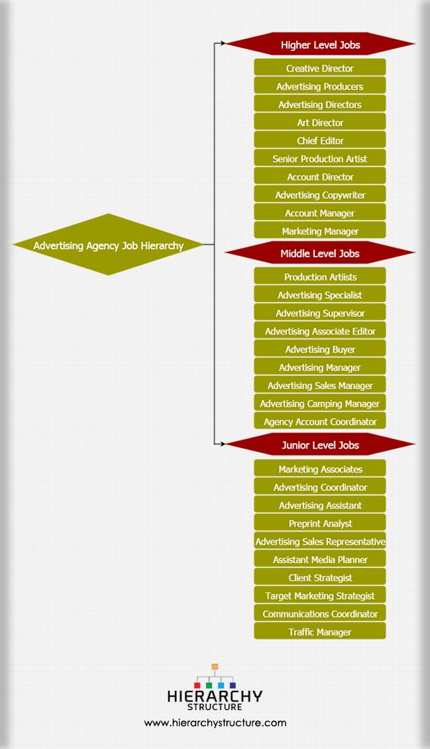 Advertising agency job hierarchy
