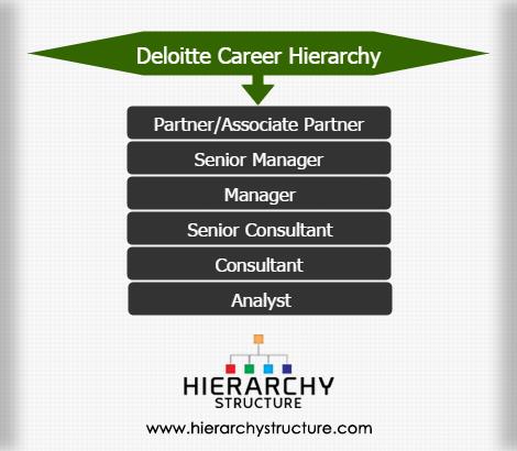 Deloitte career hierarchy