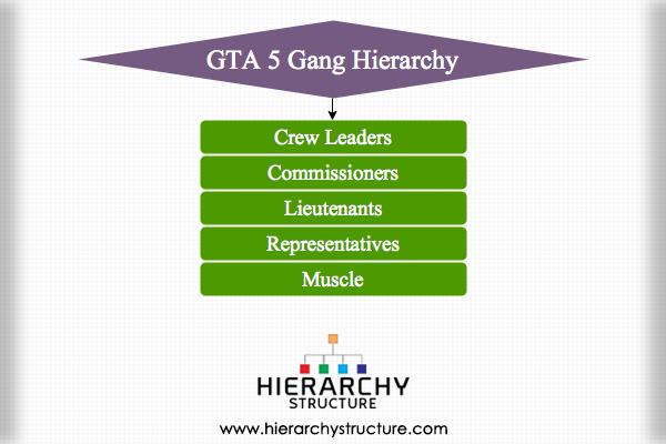 GTA 5 Gang Hierarchy