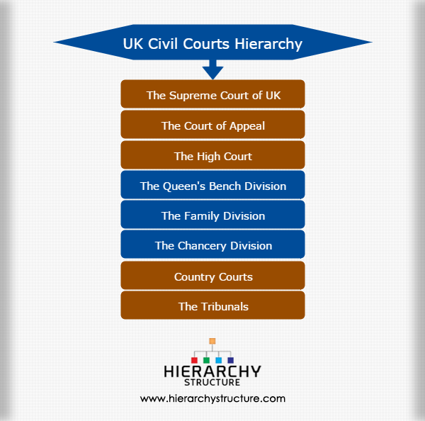 United Kingdom Civil courts hierarchy