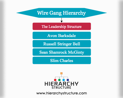 Wire Gang Hierarchy