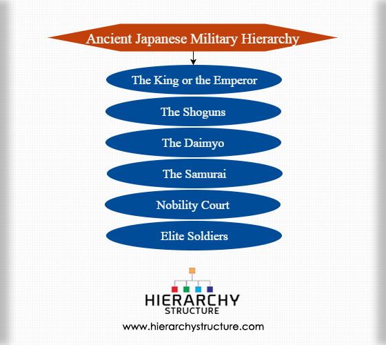Ancient Japanese military hierarchy