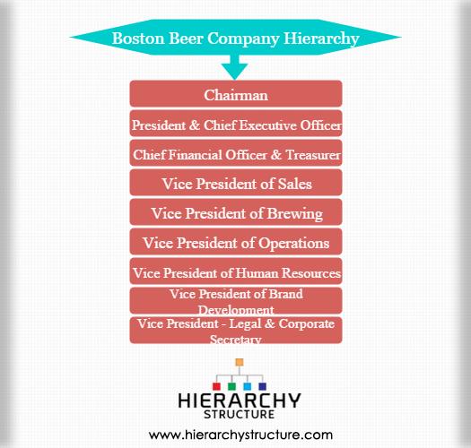 Boston Beer company hierarchy