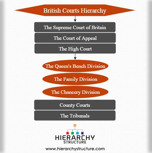 British courts hierarchy