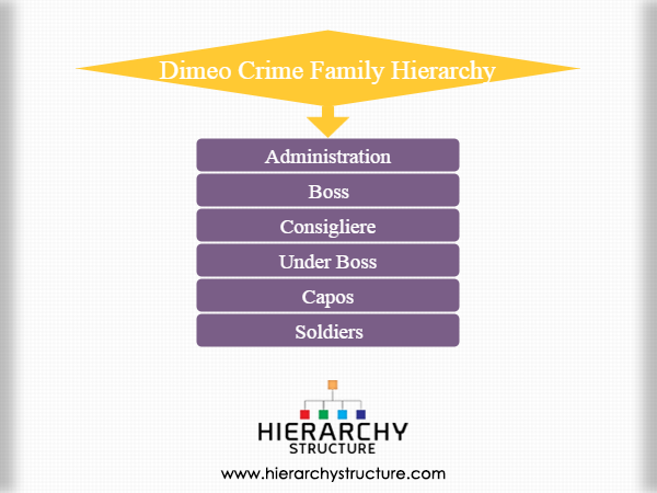 Dimeo crime family hierarchy